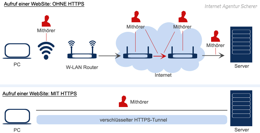 SSL- HTTPS | Internet Agentur Dachau