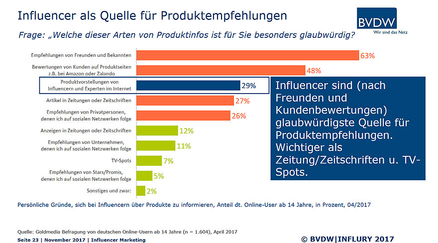 Influencer-Marketing - Internet Agentur Scherer