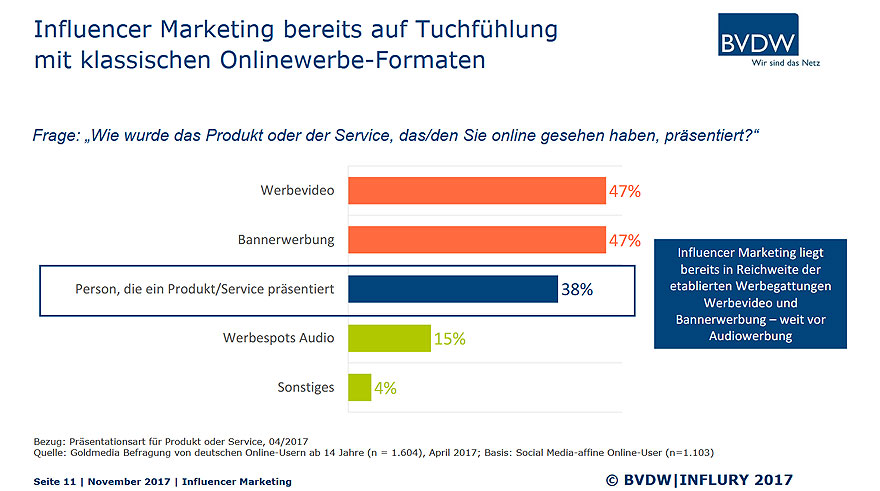 Influencer-Marketing - Schein und Sein